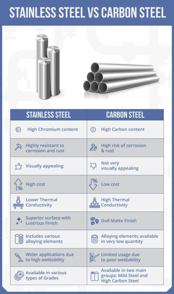 Difference between Stainless Steel and Carbon Steel
